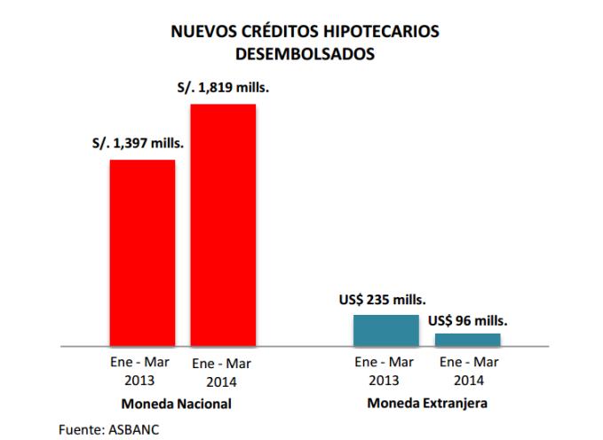 CRÉDITO HIPOTECARIO PERUANO (enimágenes)